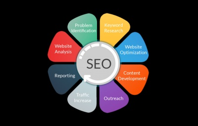 How to Optimize Your SEO Strategies